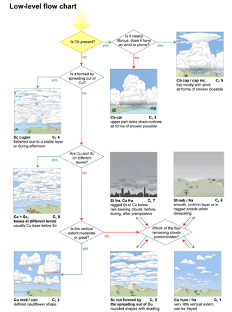 Cloud classification aid CL