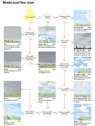 Cloud classification aid CM